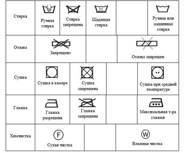 Таблица с расшифровкой значков для стирки