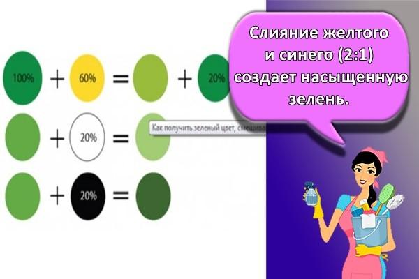 Слияние желтого и синего (2:1) создает насыщенную зелень,